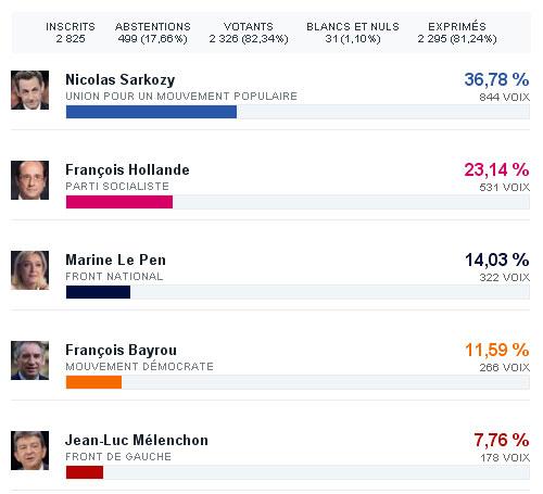 Présidentielles 2012 - Résultats du 1er tour à Coye-la-Forêt