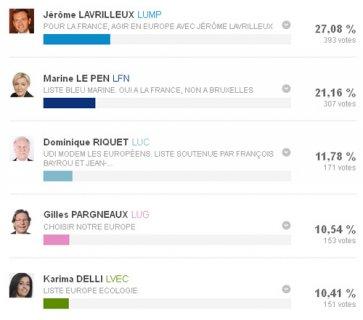 Coye-la-Forêt : l'UMP arrive en tête devant le FN